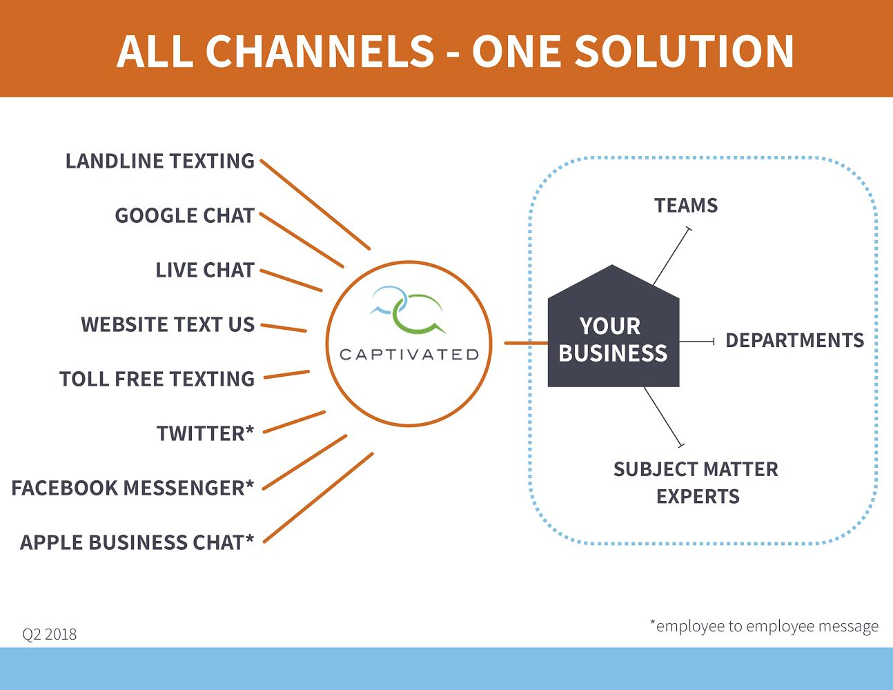 All Channels - One Solution